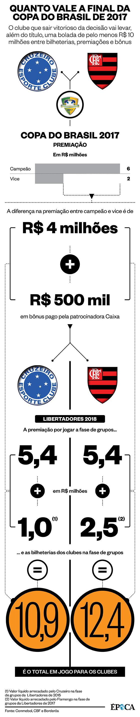 Quanto vale a final da Copa do Brasil para Cruzeiro e Flamengo (Foto: ÉPOCA)