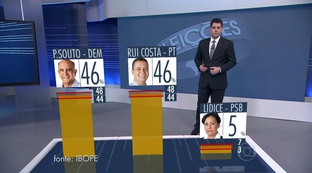 Confira os números da pesquisa Ibope para o governo da Bahia