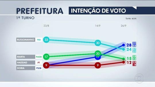 Doria tem 28%, Russomanno, 24%, Marta, 15% e Haddad, 12%, diz Ibope