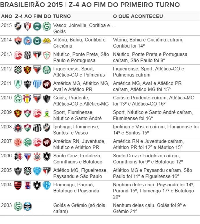 Tabela Balanço (Foto: Globoesporte.com)