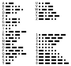 Ao dar pulsos curtos ou longos de ar ao expirar, aparelho interpreta sinais por meio do Código Morse (Foto: Wikimedia Commons)