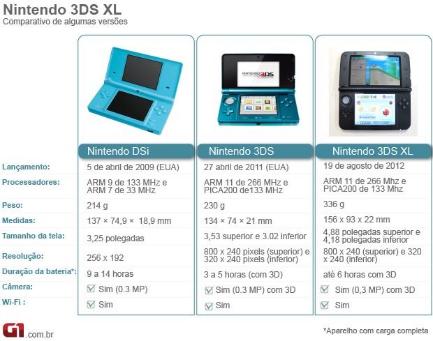 Comparativo Nintendo 3DS (Foto: Arte g1)