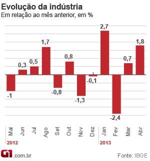 Produção industrial brasileira avança 1,8% em abril, diz IBGE (Foto: Editoria de Arte/G1)