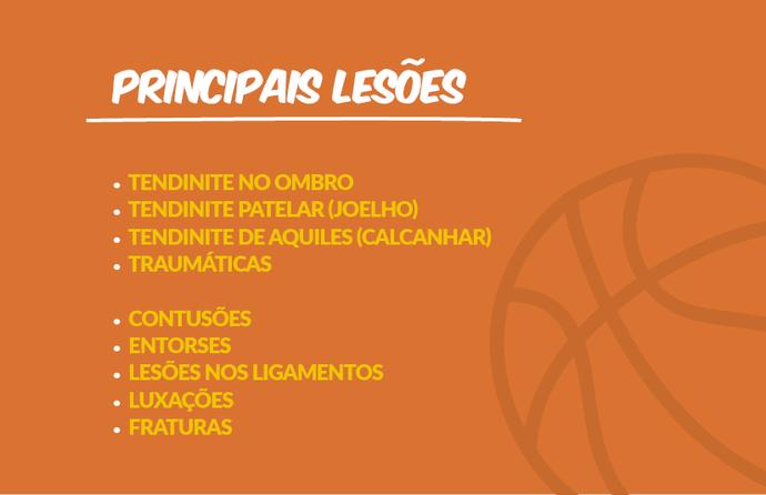 Basquete Inspira SC - Principais lesões do basquete (Foto: Federação Catarinense de Basketball, Divulgação)