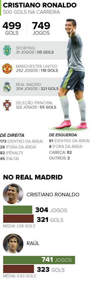INFO - Cristiano Ronaldo gols (Foto: Editoria de Arte)