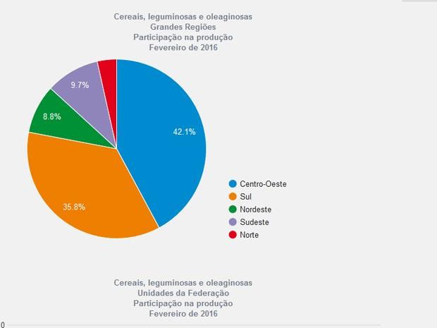 Participação das macrorregiões na safra de 2016 (Foto: Reprodução/IBGE) (Foto: Reprodução/IBGE)