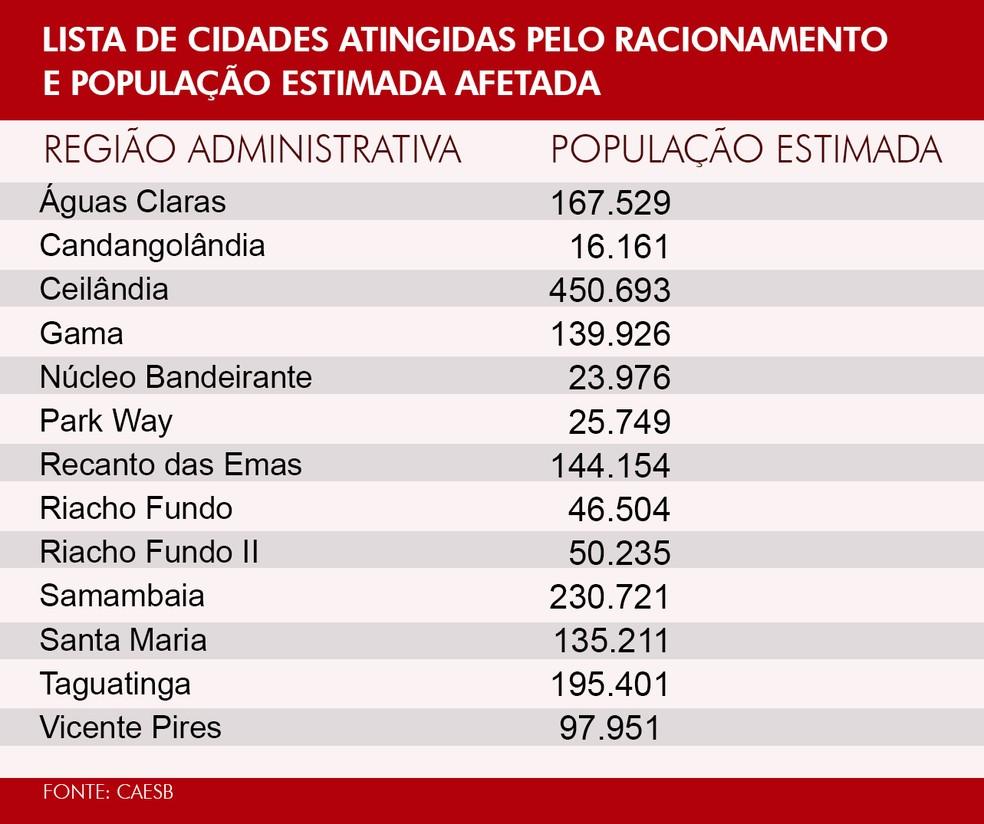 Cidades atingidas pelo racionamento de água (Foto: Editoria de Arte/TV Globo)