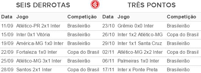 Inter Celso Roth jogos má fase (Foto: reprodução)