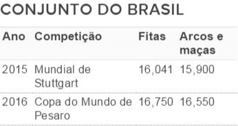 Notas do conjunto do Brasil ginástica rítmica (Foto: Fonte: FIG)