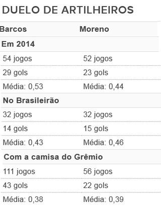 Barcos Marcelo Moreno tabela Grêmio (Foto: Reprodução)