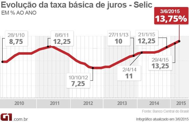 Taxa selic em 13,75 (Foto: Editoria de Arte/G1)