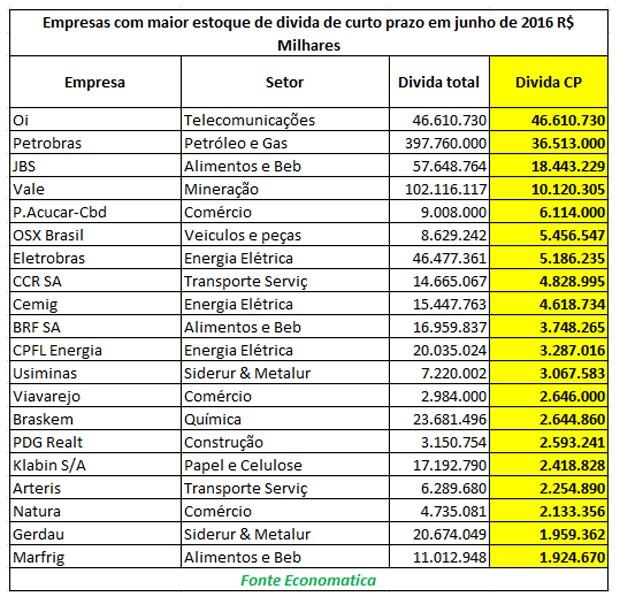 Empresas com maior estoque de dívida de curto prazo em junho de 2016 (Foto: Divulgação)