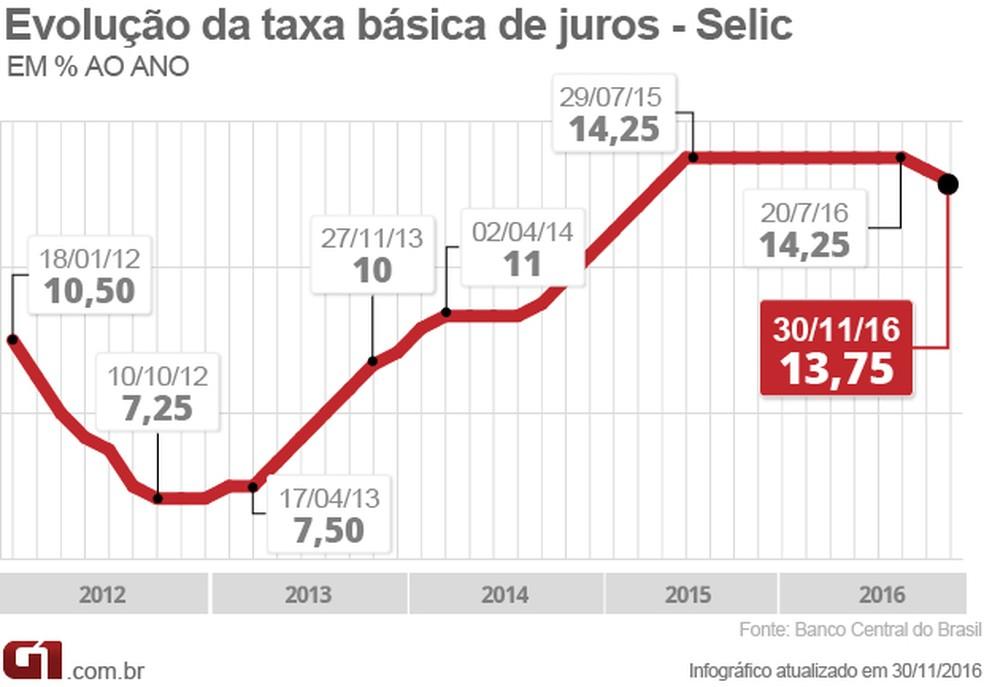 Em novembro de 2016, Copom fez o segundo corte seguido na taxa Selic (Foto: Arte/G1)