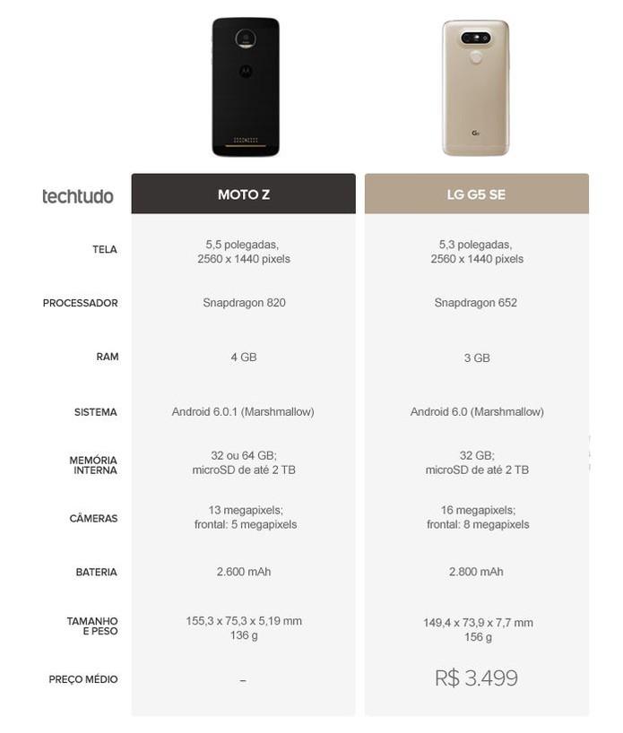 Tabela comparativa entre Moto Z e LG G5 SE (Foto: Arte/TechTudo)