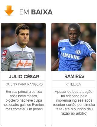 Radar da Copa em baixa Ramires e Julio Cesar 2 (Foto: Editoria de Arte)