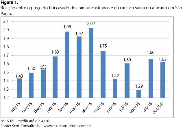 Gráfico mostra a relação entre boi casado e carcaça suína no atacado em São Paulo (Foto: Scot Consultoria)