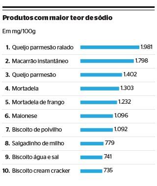 Só 20% dos alimentos têm teor de sódio adequado, diz Anvisa (Foto: Rodrigo Fortes/ÉPOCA)