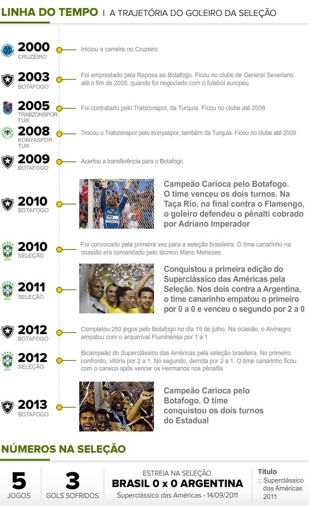 06_Linha-Tempo_JEFFERSON (Foto: Infoesporte)