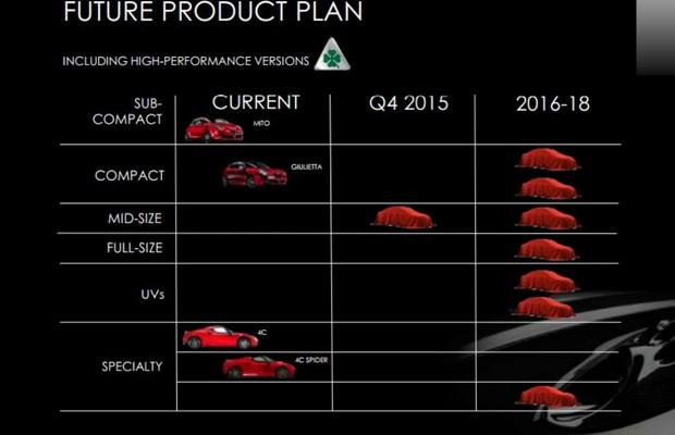 Cronograma de lançamentos da Alfa Romeu até 2018 (Foto: Divulgação)