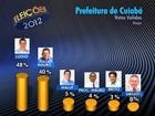 Lúdio tem 48% dos votos válidos e Mendes, 40%, diz Ibope em Cuiabá