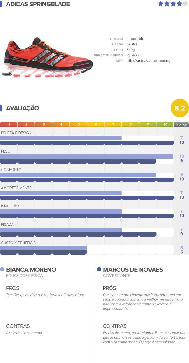 Adidas Springblade eu atleta testamos review (Foto: Editoria de Arte)