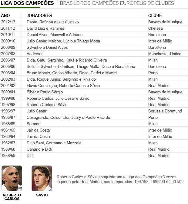 Info_brasileiros-campeoes_CHAMPIONS 2 (Foto: Editoria de Arte)