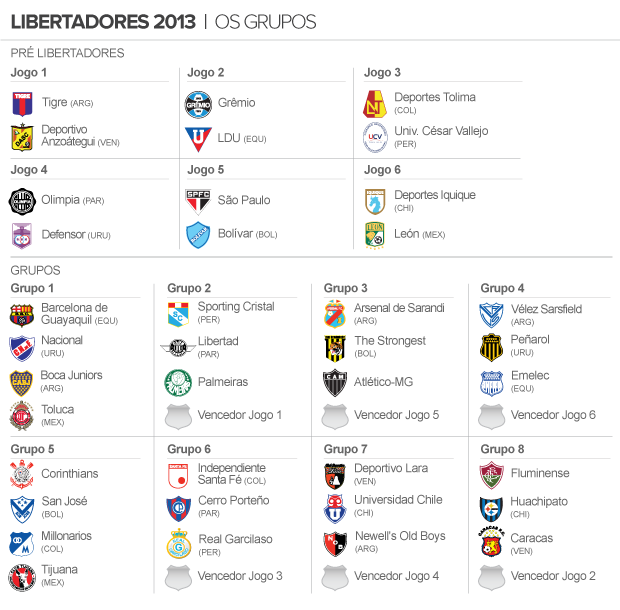 Tabela Libertadores 2013 (Foto: arte esporte)