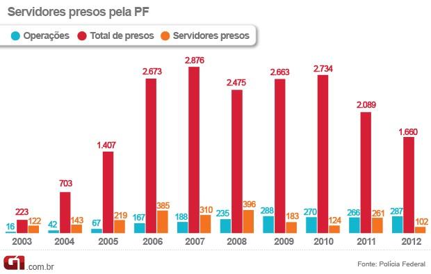 Número de servidores presos pela PF (Foto: Editoria de Arte / G1)