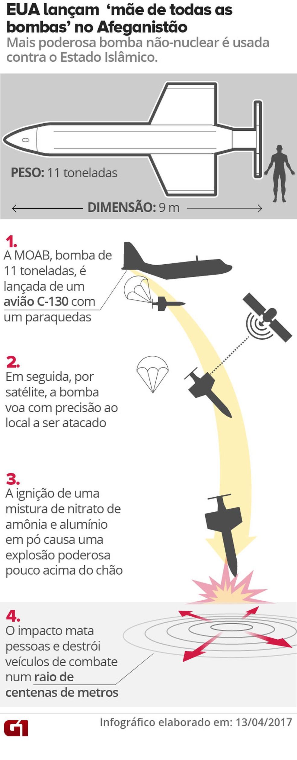 Como funciona bomba Moab (Foto: Editoria de Arte/G1)