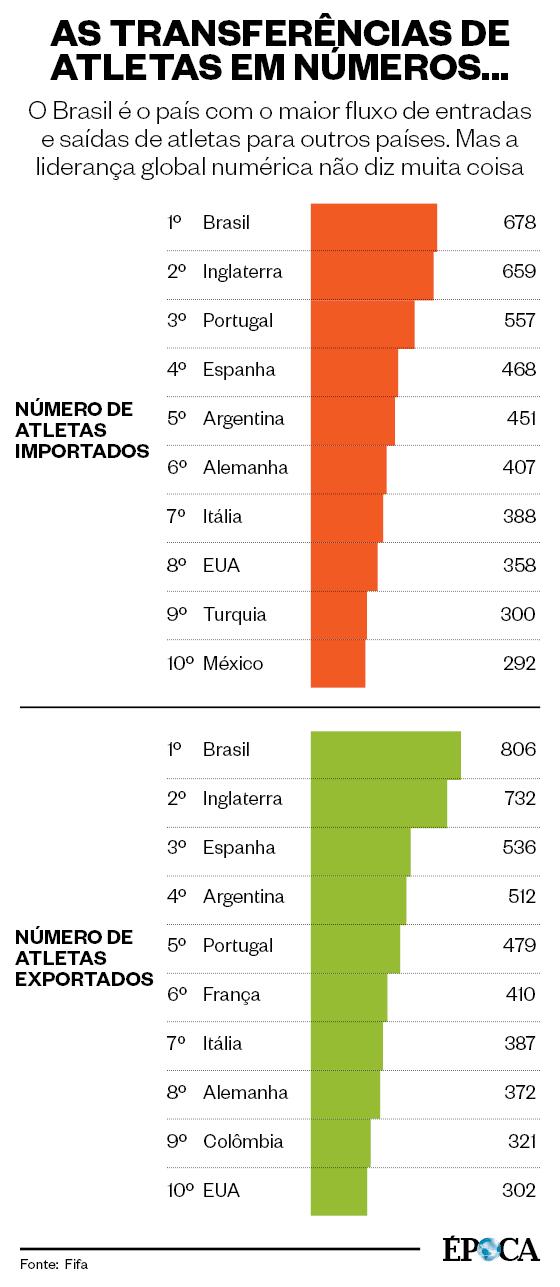 As transferências de atletas em 2016 em números (Foto: ÉPOCA)