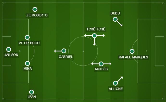 Palmeiras começou com Allione na direita do ataque: não deu certo (Foto: Arte)