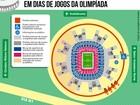 Mané Garrincha terá cinco entradas durante Olimpíada; veja esquema