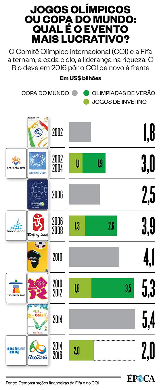 Jogos Olímpicos ou Copa do Mundo: Qual evento mais lucrativo? (Foto: Época )
