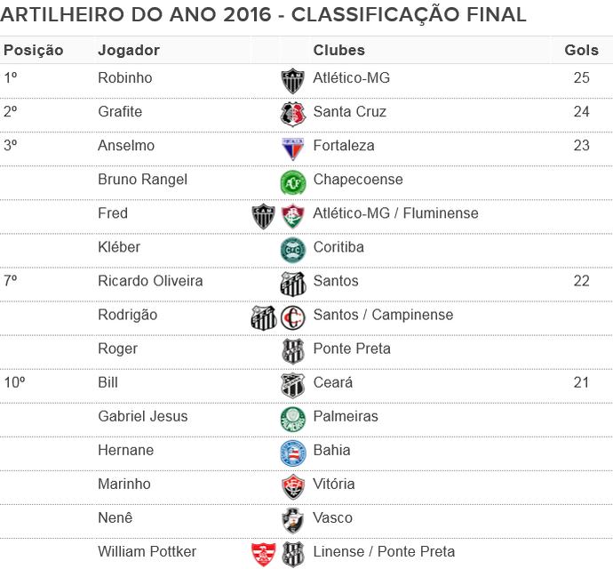 Tabela - Artiheiro do ano 2016: números finais (Foto: Globoesporte.com)