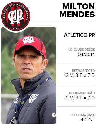 Info Cards Tecnicos Brasileirao Milton Mendes (Foto: infoesporte)