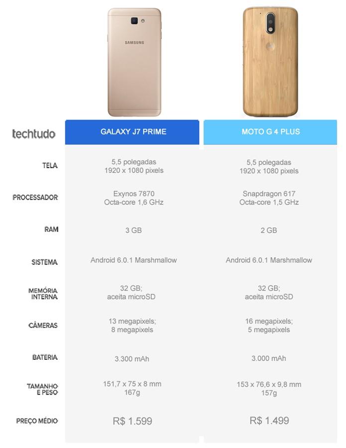 Tabela comparativa entre o Galaxy J7 Prime e o Moto G 4 Plus (Foto: Arte/TechTudo)