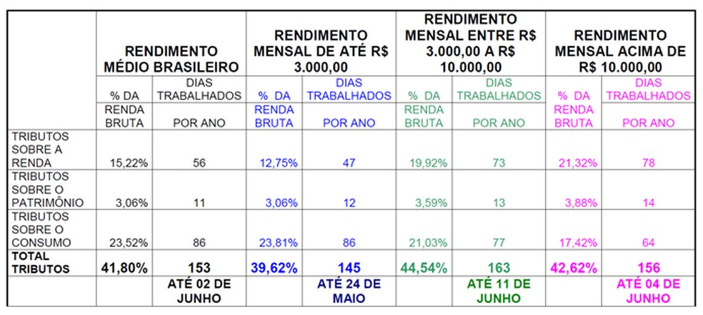 Dias trabalhados por ano para pagar tributos por faixa de rendimento (Foto: Divulgação/IBPT)