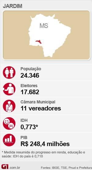 Arte eleições Jardim (Foto: Editoria de Arte/G1)