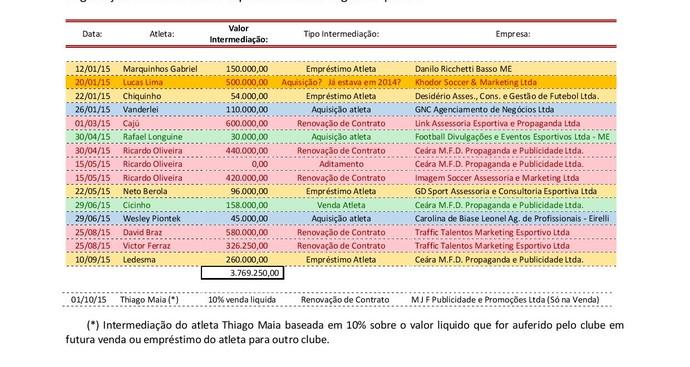 Parecer do Conselho Fiscal do Santos contesta pagamento de comissões a agentes (Foto: reprodução)