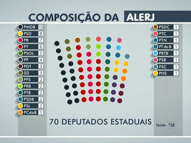 Veja como ficará a Assembleia do Legislativa do Rio de Janeiro (Foto: Reprodução / TV Globo)