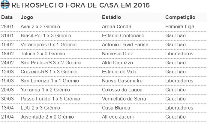 Grêmio visitante tabela Grêmio (Foto: Reprodução)