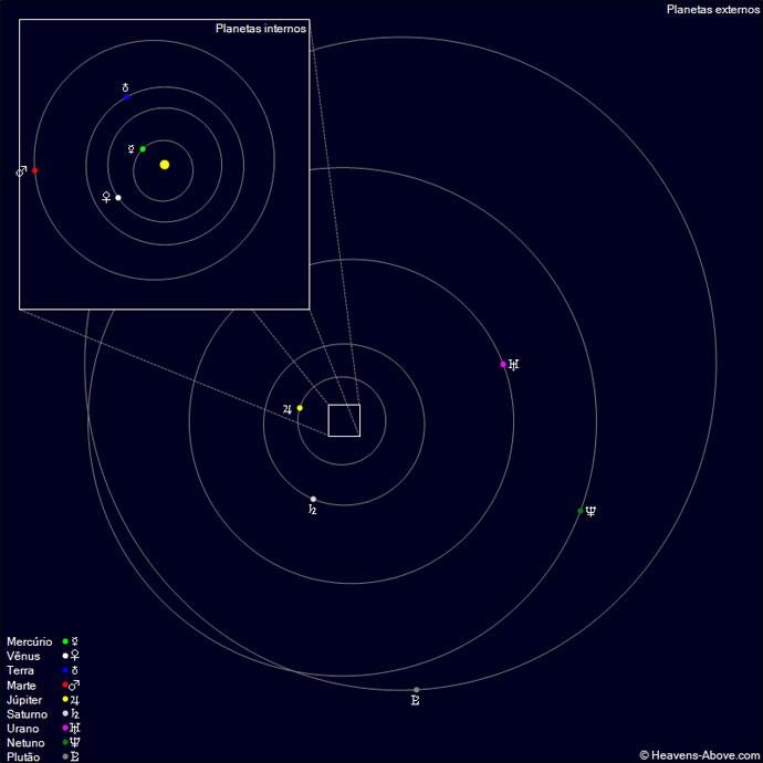 """A partir dessa semana, uma formação curiosa começa a se tornar visível no céu da madrugada. Mais ou menos a partir das 05:30 da manhã, todos os planetas """"clássicos"""", aqueles visíveis a olho nu e conhecidos da humanidade há milênios, estarão visíveis no céu ao mesmo tempo"""