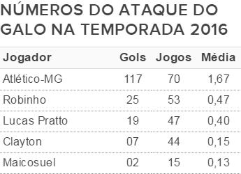 tabela Atlético-MG ataque gols (Foto: reprodução)