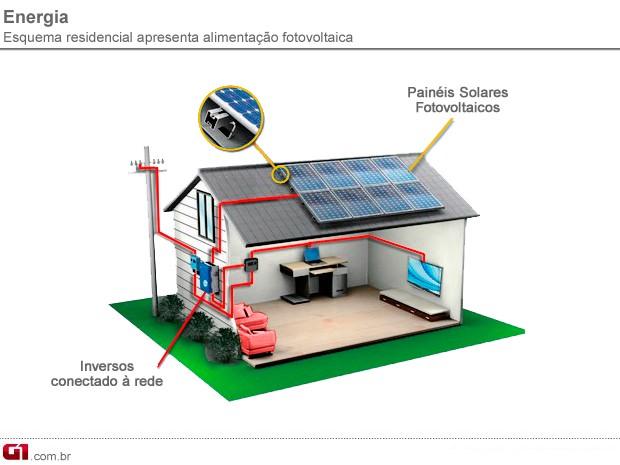 Esquema mostra residência com abastecimento de energia fotovoltaica (Foto: Arte / G1 Campinas)