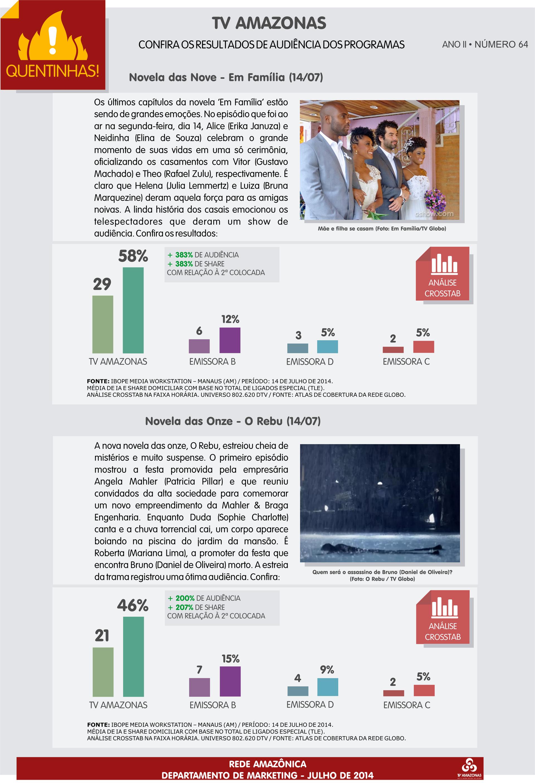 TV Amazonas: saiba como foi a audiência das Novelas das Nove e das Onze (Foto: TV Amazonas)