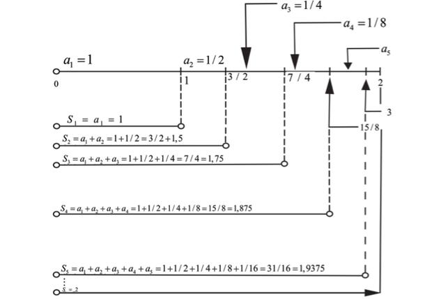 Esquema sobre progressão geométrica infinita (Foto: Reprodução/UERJ)