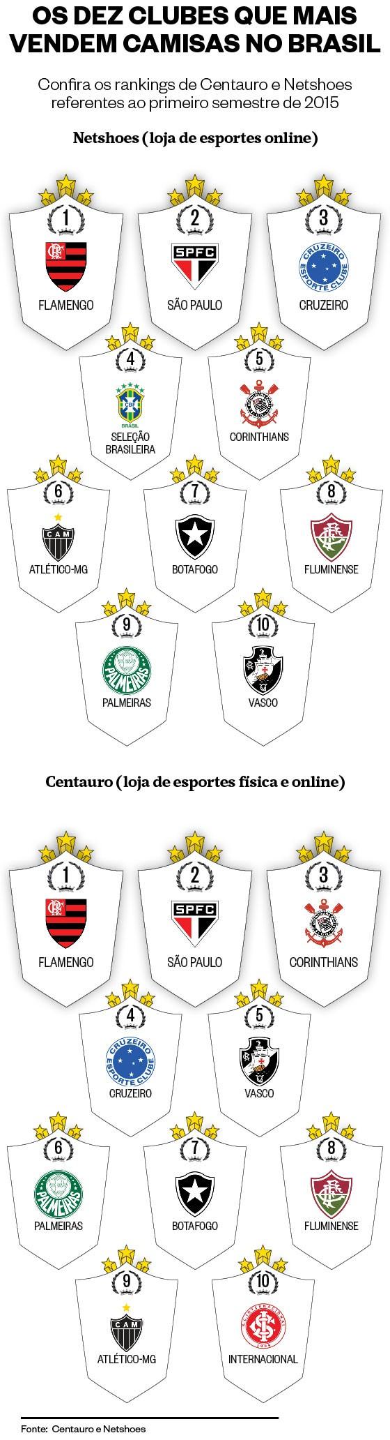As dez camisas de futebol mais vendidas do Brasil no primeiro semestre de 2015 (Foto: ÉPOCA)