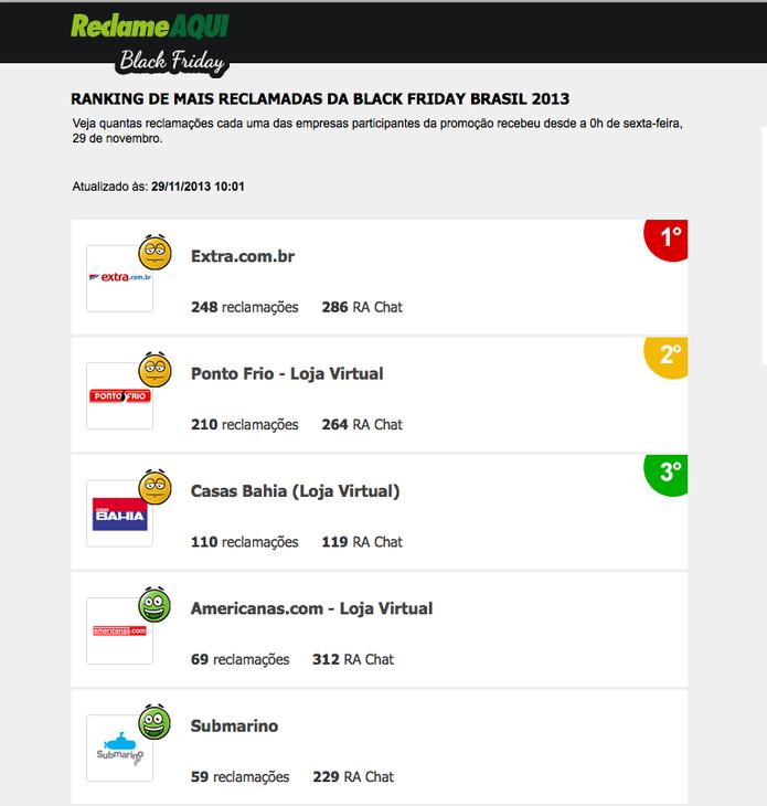 Reclame aqui mostra ranking parcial de lojas com mais reclamcações na Black Friday (Foto: Reprodução/Reclame Aqui)
