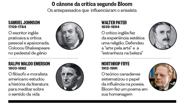 O cânone da crítica segundo Bloom (Foto: Getty Images/AFP)