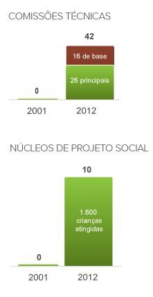 info comissões e núcleos  - vertical - judô (Foto: arte esporte)